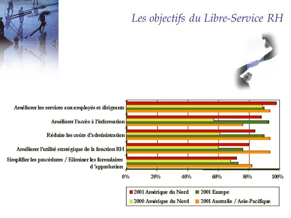 Les objectifs du Libre-Service RH