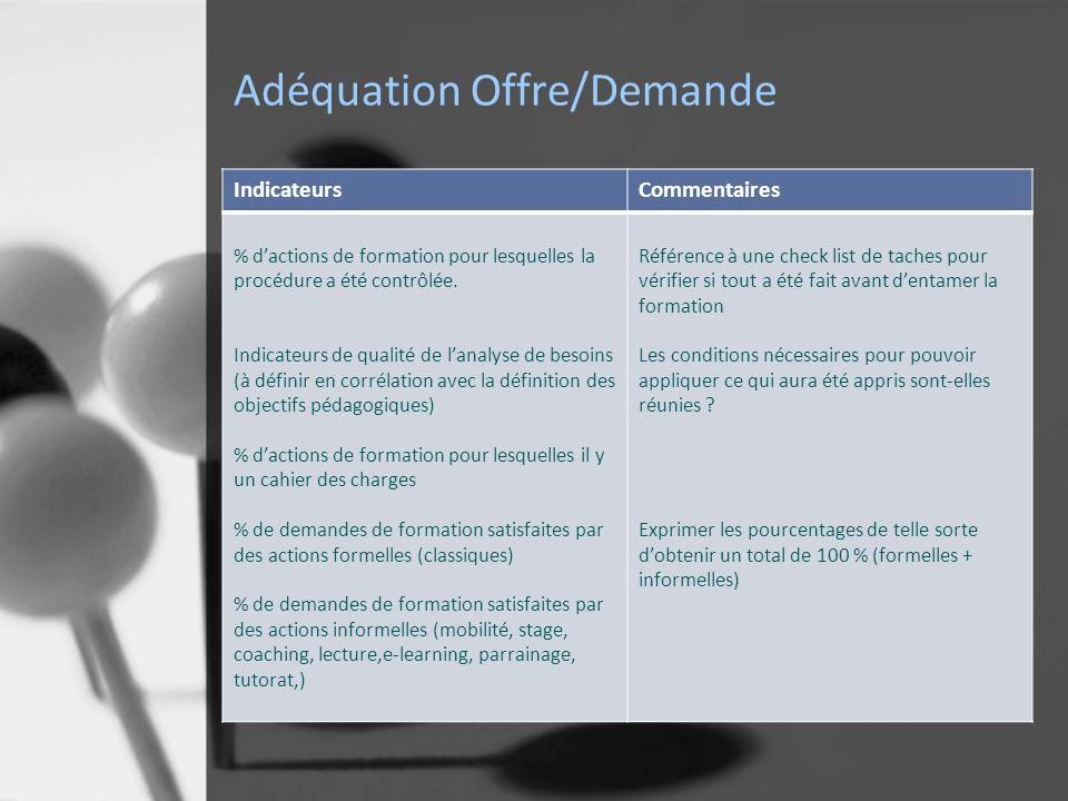 Adéquation Offre/Demande IndicateursCommentaires % dactions de formation pour lesquelles la procédure a été contrôlée.