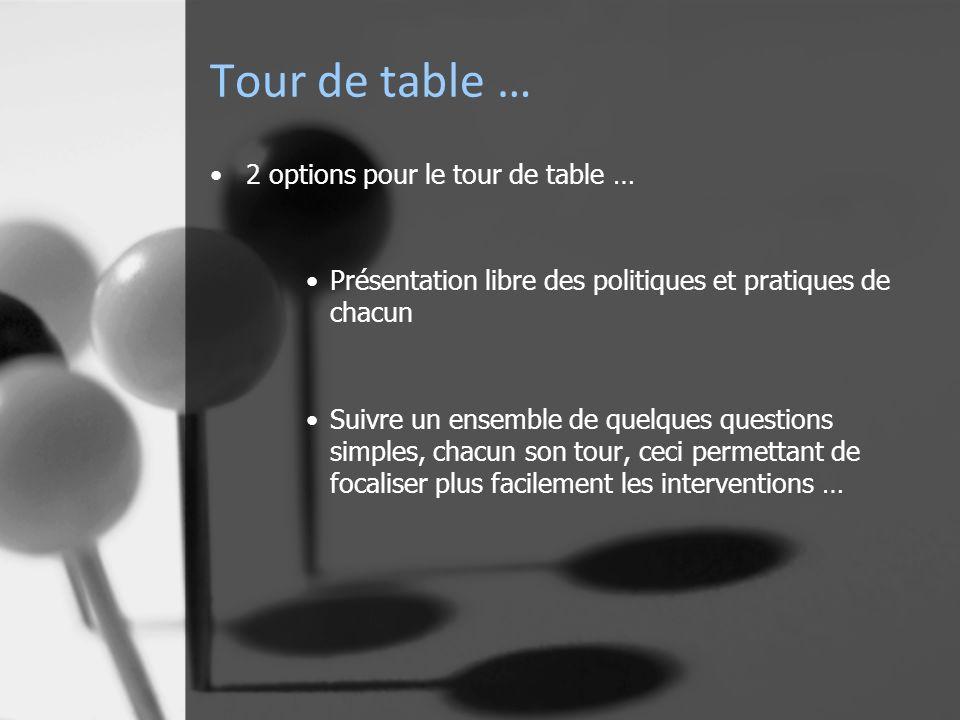 Tour de table … 2 options pour le tour de table … Présentation libre des politiques et pratiques de chacun Suivre un ensemble de quelques questions simples, chacun son tour, ceci permettant de focaliser plus facilement les interventions …