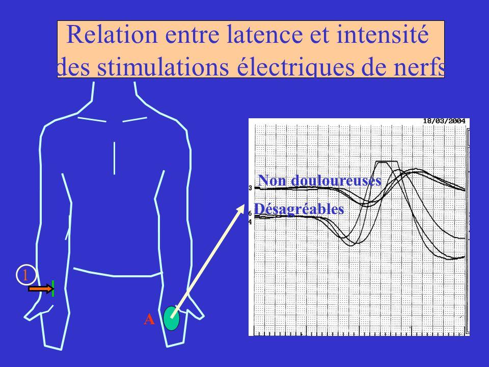 Relation entre latence et intensité des stimulations électriques de nerfs 1 A Non douloureuses Désagréables