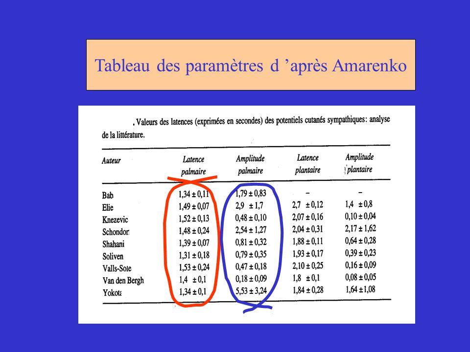 Tableau des paramètres d après Amarenko
