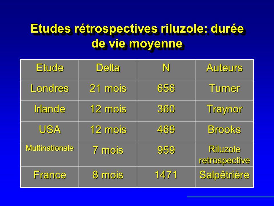 Etudes rétrospectives riluzole: durée de vie moyenne EtudeDeltaNAuteurs Londres 21 mois 656Turner Irlande 12 mois 360Traynor USA 469Brooks Multination