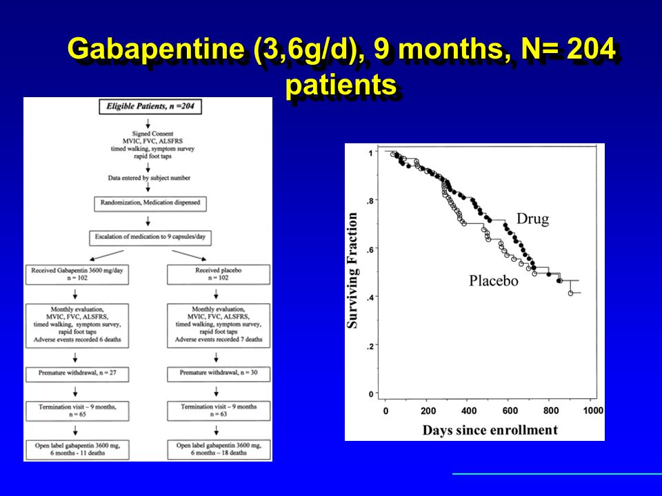 Gabapentine (3,6g/d), 9 months, N= 204 patients
