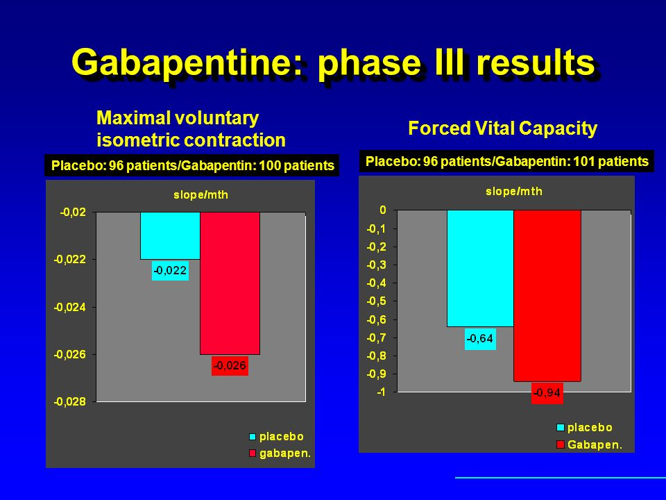 Gabapentine: phase III results Maximal voluntary isometric contraction Forced Vital Capacity Placebo: 96 patients/Gabapentin: 100 patients Placebo: 96