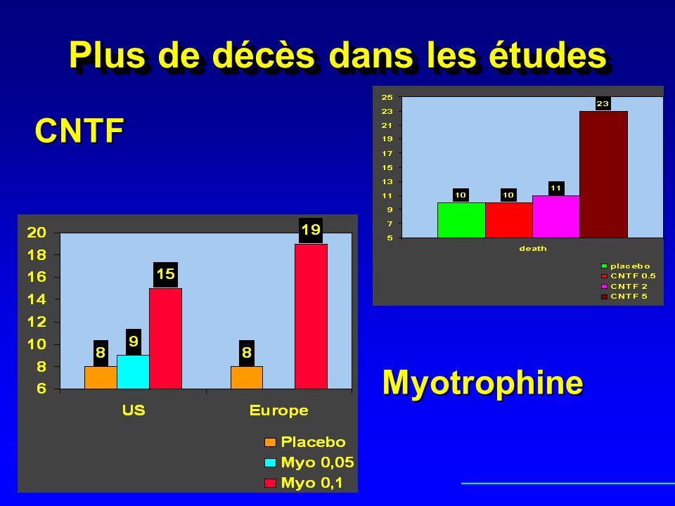 Plus de décès dans les études CNTF Myotrophine
