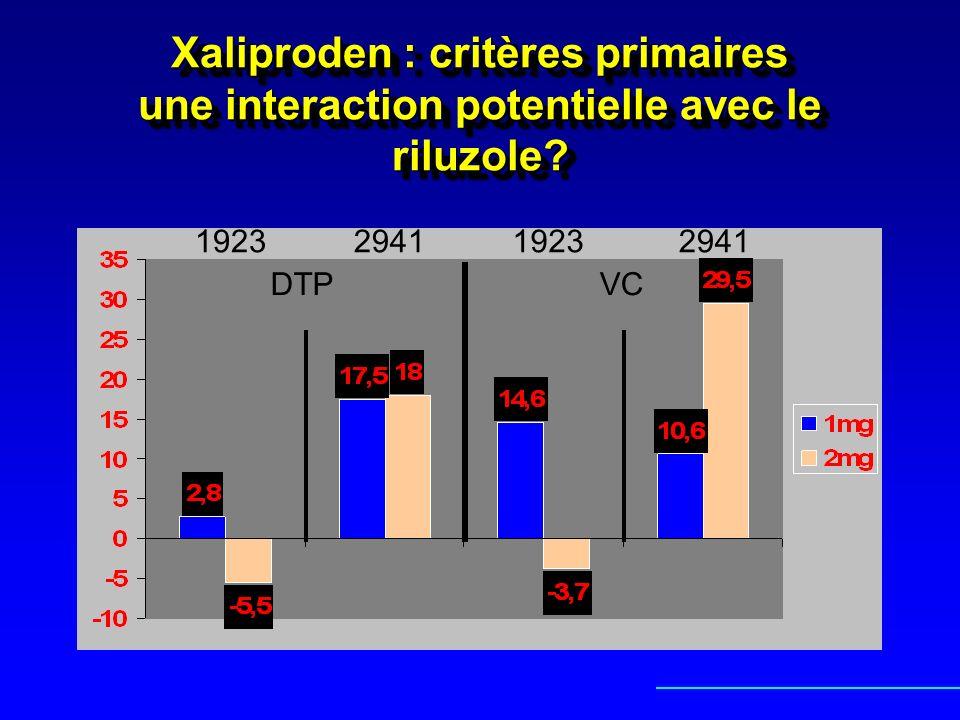 Xaliproden : critères primaires une interaction potentielle avec le riluzole? DTPVC 1923 2941