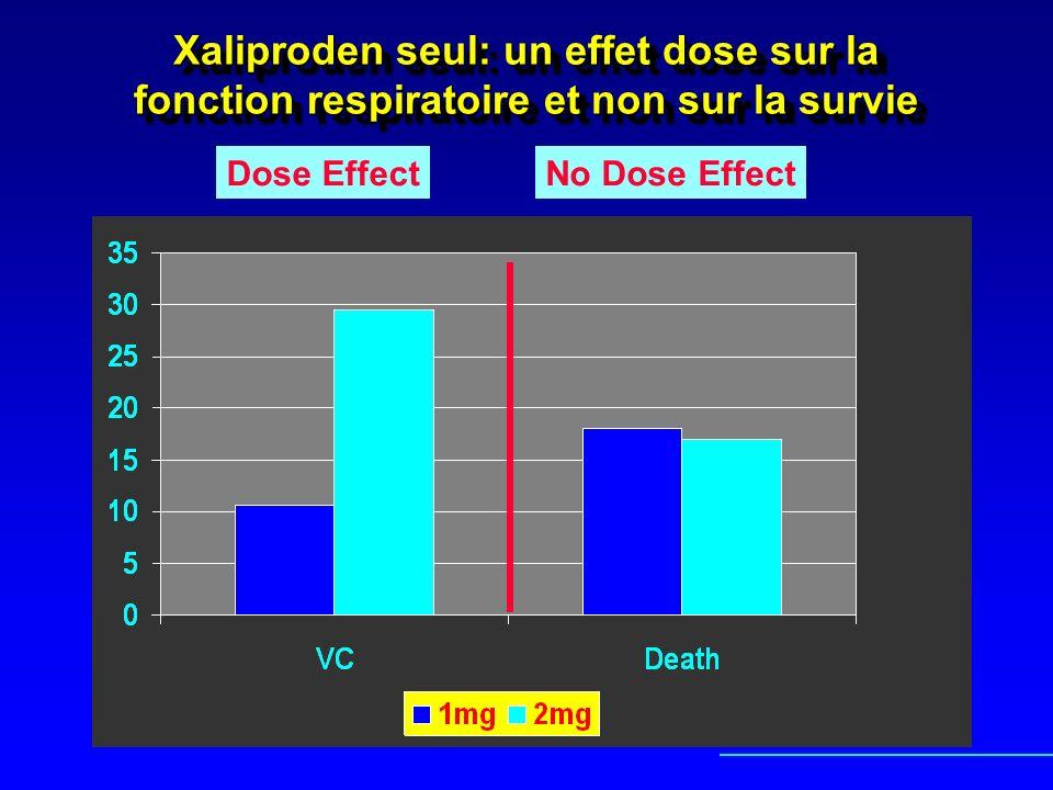 Xaliproden seul: un effet dose sur la fonction respiratoire et non sur la survie Dose EffectNo Dose Effect