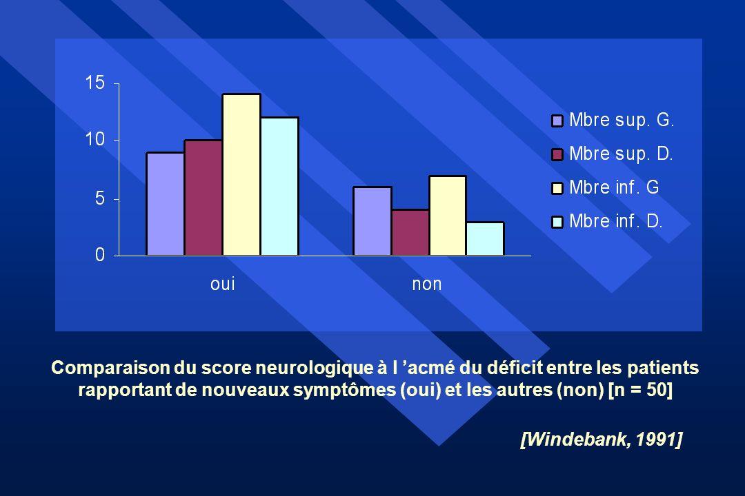 Comparaison du score neurologique à l acmé du déficit entre les patients rapportant de nouveaux symptômes (oui) et les autres (non) [n = 50] [Windeban