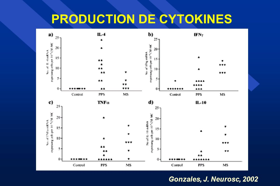 PRODUCTION DE CYTOKINES Gonzales, J. Neurosc, 2002