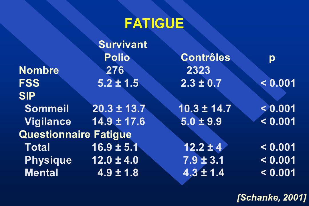 FATIGUE Survivant Polio Contrôles p Nombre 276 2323 FSS5.2 ± 1.52.3 ± 0.7< 0.001 SIP Sommeil 20.3 ± 13.7 10.3 ± 14.7< 0.001 Vigilance 14.9 ± 17.65.0 ±