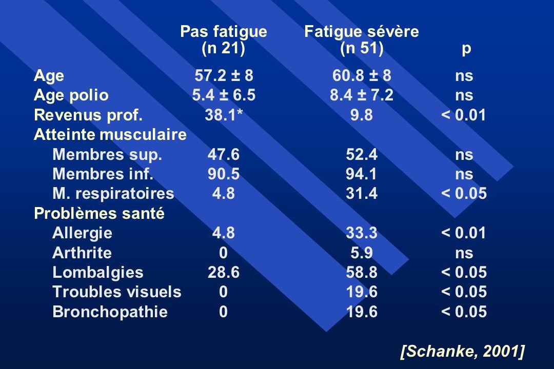 Pas fatigue Fatigue sévère (n 21) (n 51) p Age57.2 ± 860.8 ± 8ns Age polio5.4 ± 6.58.4 ± 7.2ns Revenus prof.38.1*9.8< 0.01 Atteinte musculaire Membres
