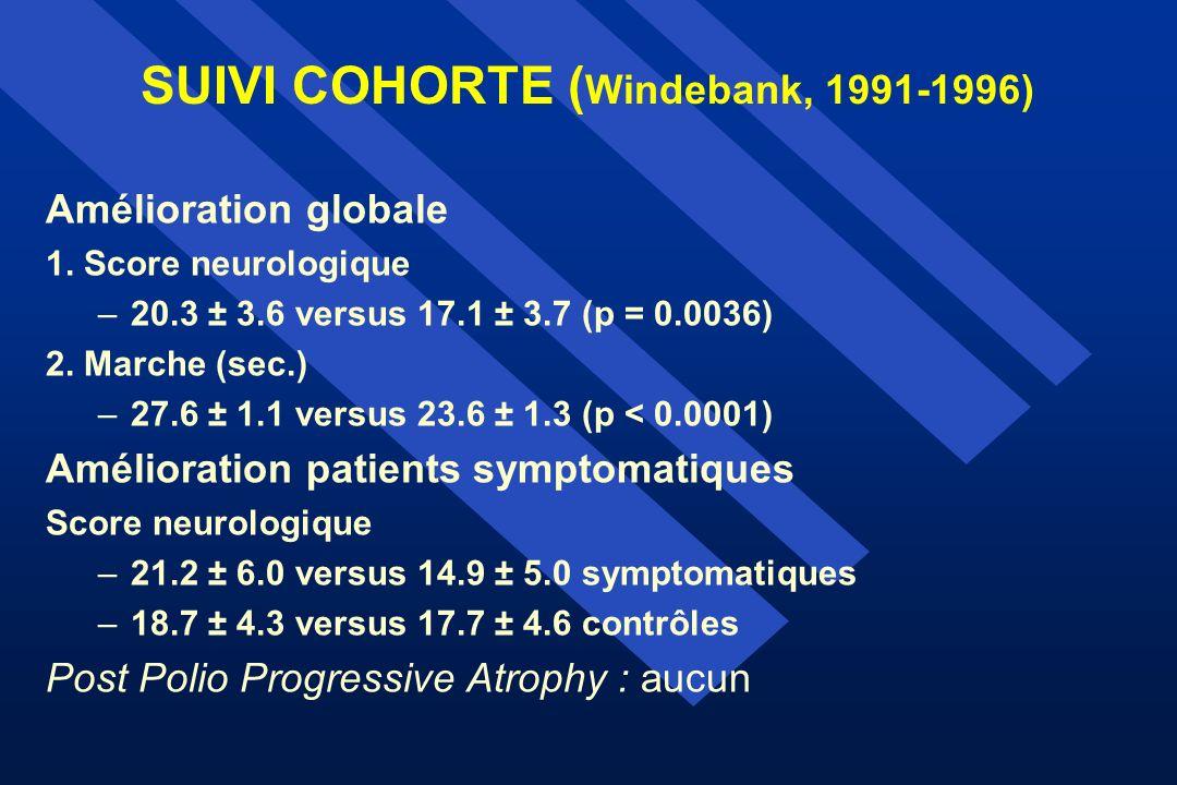 SUIVI COHORTE ( Windebank, 1991-1996) Amélioration globale 1. Score neurologique –20.3 ± 3.6 versus 17.1 ± 3.7 (p = 0.0036) 2. Marche (sec.) –27.6 ± 1