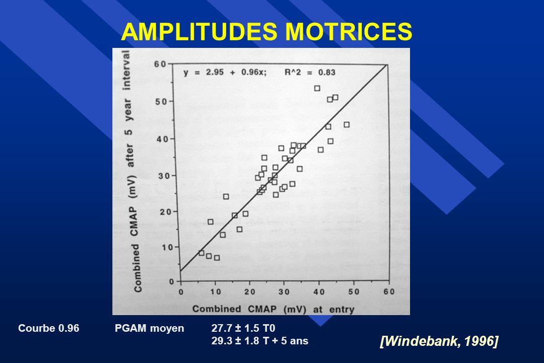 AMPLITUDES MOTRICES Courbe 0.96PGAM moyen27.7 ± 1.5 T0 29.3 ± 1.8 T + 5 ans [Windebank, 1996]