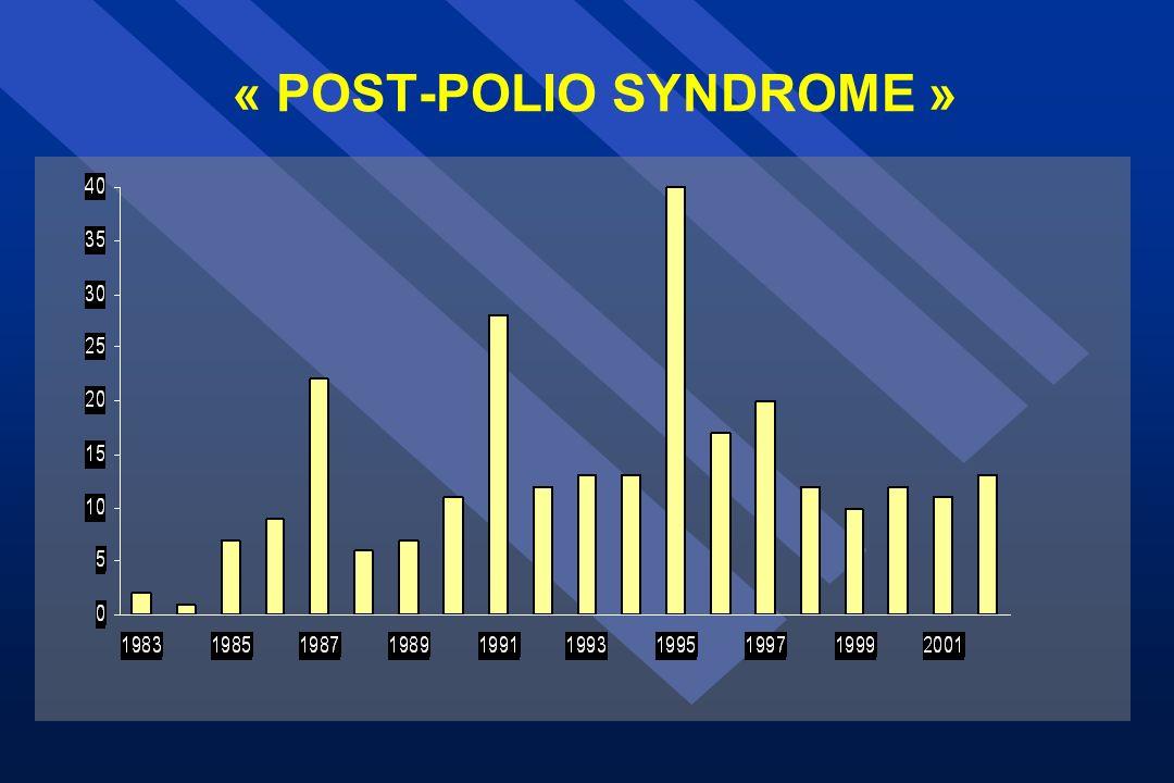 CRITÈRES DIAGNOSTIQUES 1.Antécédents de poliomyélite antérieure aiguë 2.