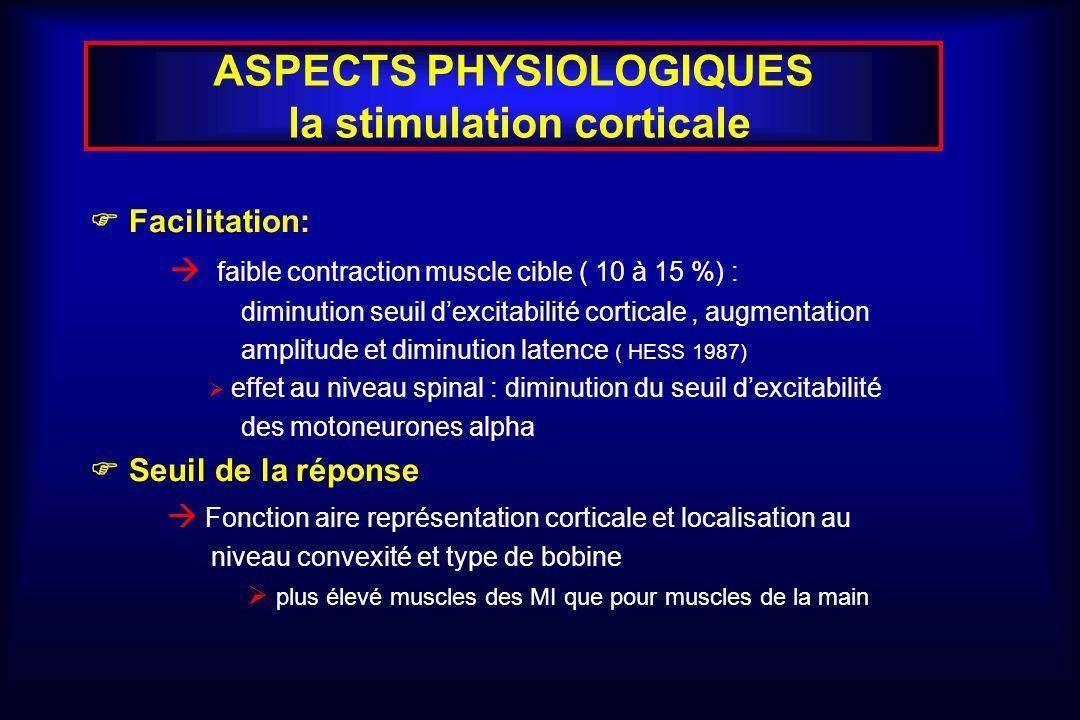 ASPECTS PHYSIOLOGIQUES la stimulation corticale Facilitation: faible contraction muscle cible ( 10 à 15 %) : diminution seuil dexcitabilité corticale, augmentation amplitude et diminution latence ( HESS 1987) effet au niveau spinal : diminution du seuil dexcitabilité des motoneurones alpha Seuil de la réponse Fonction aire représentation corticale et localisation au niveau convexité et type de bobine plus élevé muscles des MI que pour muscles de la main