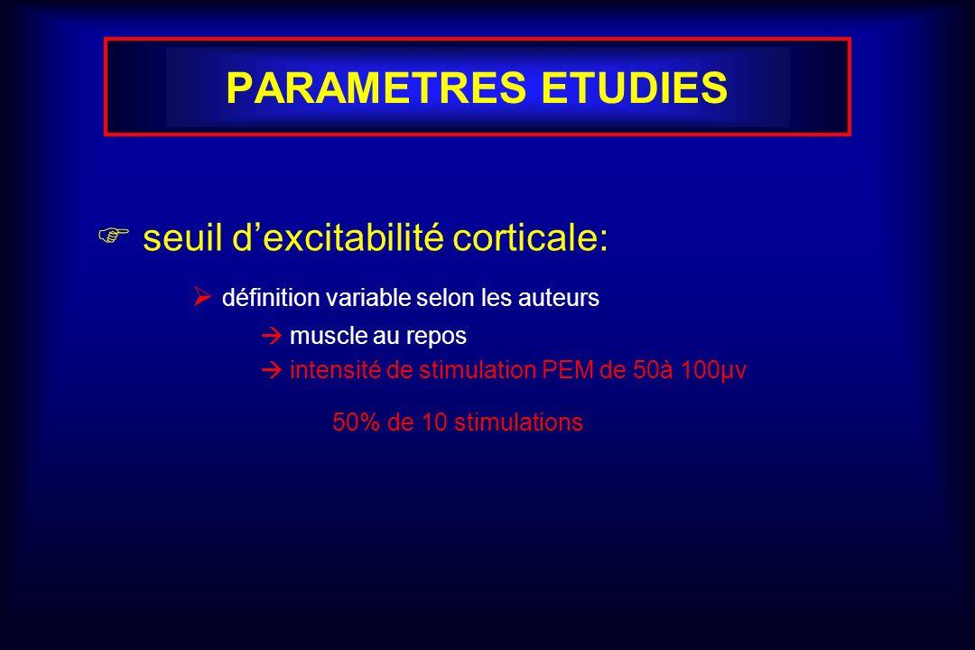 PARAMETRES ETUDIES seuil dexcitabilité corticale: définition variable selon les auteurs muscle au repos intensité de stimulation PEM de 50à 100µv 50%