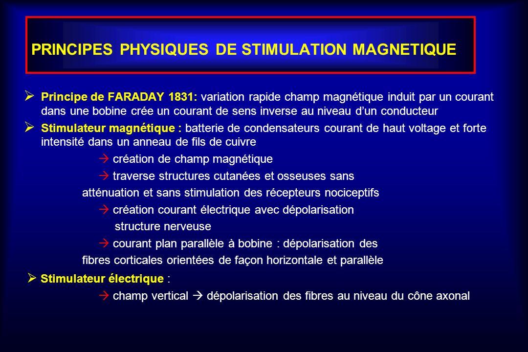 PRINCIPES PHYSIQUES DE STIMULATION MAGNETIQUE Principe de FARADAY 1831: variation rapide champ magnétique induit par un courant dans une bobine crée u