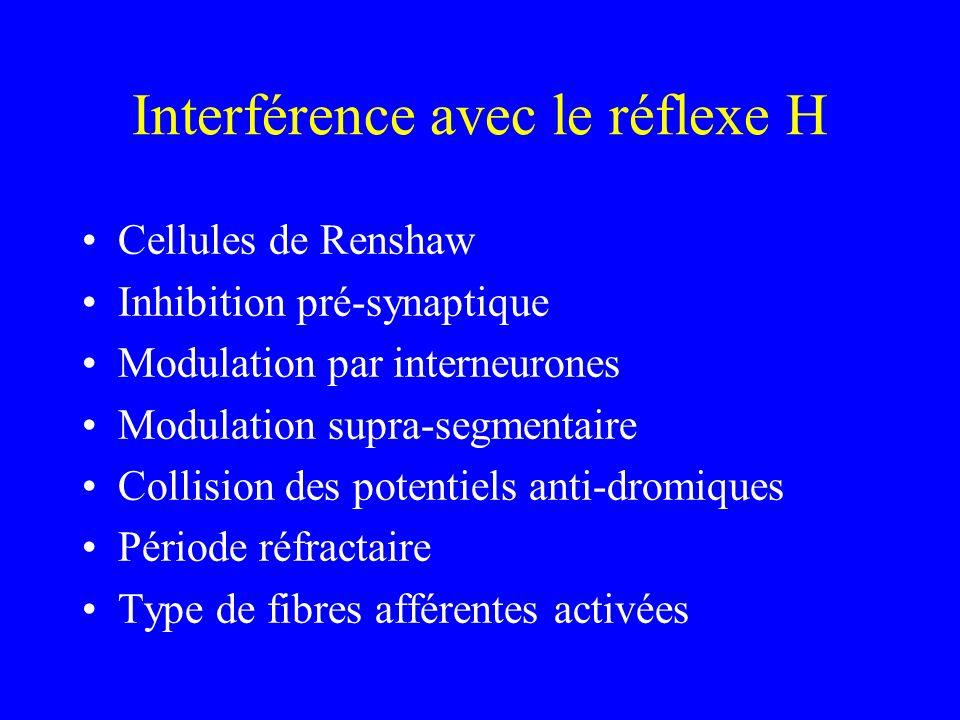 Interférence avec le réflexe H Cellules de Renshaw Inhibition pré-synaptique Modulation par interneurones Modulation supra-segmentaire Collision des p