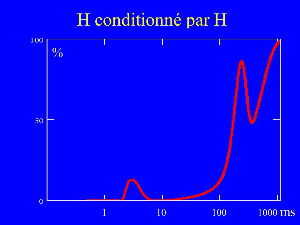 H conditionné par H 110100 1000 ms %