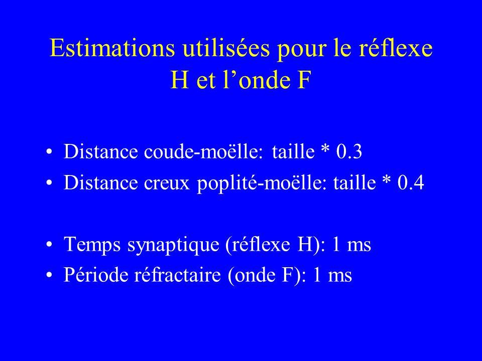 Estimations utilisées pour le réflexe H et londe F Distance coude-moëlle: taille * 0.3 Distance creux poplité-moëlle: taille * 0.4 Temps synaptique (r