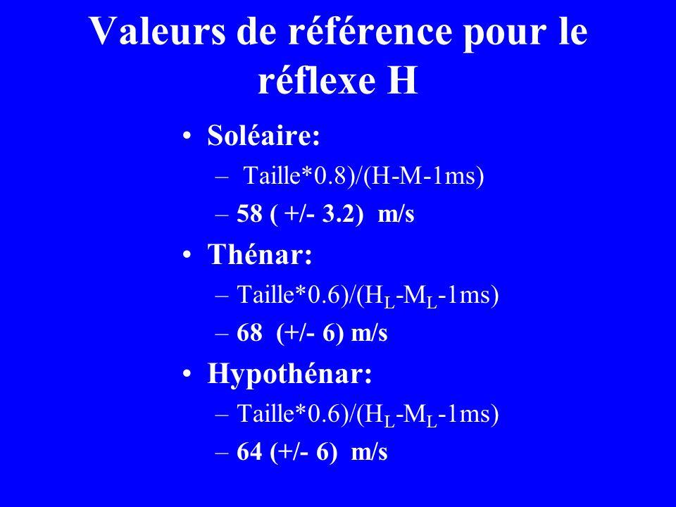 Valeurs de référence pour le réflexe H Soléaire: – Taille*0.8)/(H-M-1ms) –58 ( +/- 3.2) m/s Thénar: –Taille*0.6)/(H L -M L -1ms) –68 (+/- 6) m/s Hypot