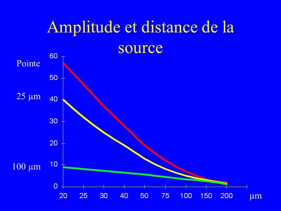 Amplitude et distance de la source µm Pointe 25 µm 100 µm