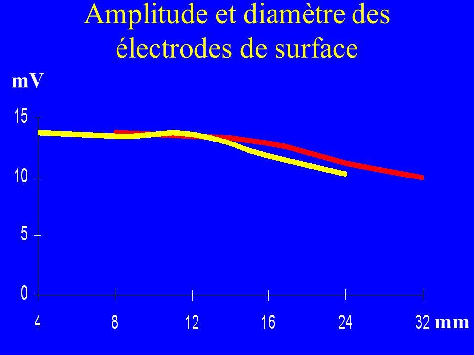 Amplitude et diamètre des électrodes de surface mm mV