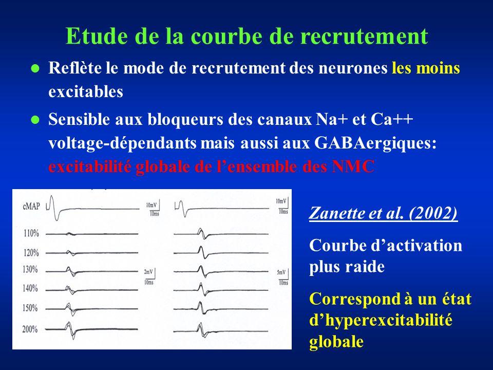 Etude de la courbe de recrutement Reflète le mode de recrutement des neurones les moins excitables Sensible aux bloqueurs des canaux Na+ et Ca++ voltage-dépendants mais aussi aux GABAergiques: excitabilité globale de lensemble des NMC Zanette et al.