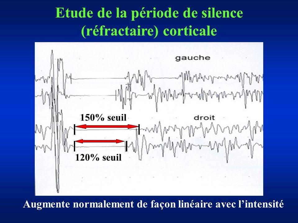 Etude de la période de silence (réfractaire) corticale 120% seuil 150% seuil Augmente normalement de façon linéaire avec lintensité