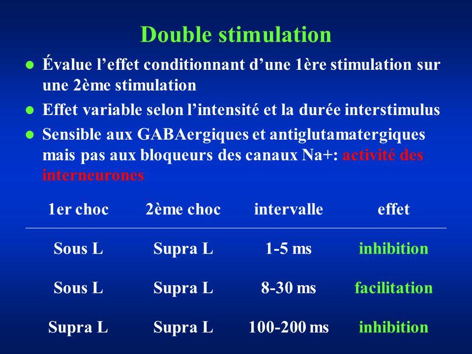 Double stimulation Évalue leffet conditionnant dune 1ère stimulation sur une 2ème stimulation Effet variable selon lintensité et la durée interstimulus Sensible aux GABAergiques et antiglutamatergiques mais pas aux bloqueurs des canaux Na+: activité des interneurones 1er choc2ème chocintervalleeffet Sous LSupra L1-5 msinhibition Sous LSupra L8-30 msfacilitation Supra L 100-200 msinhibition