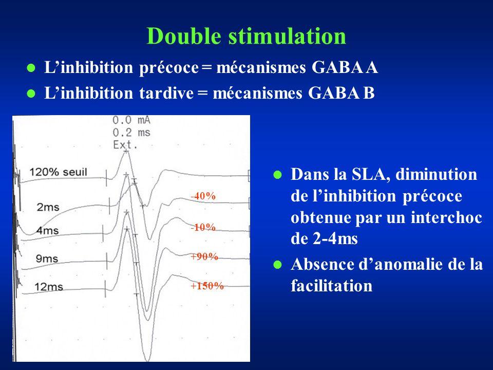 Dans la SLA, diminution de linhibition précoce obtenue par un interchoc de 2-4ms Absence danomalie de la facilitation Double stimulation -40% +90% -10% +150% Linhibition précoce = mécanismes GABA A Linhibition tardive = mécanismes GABA B