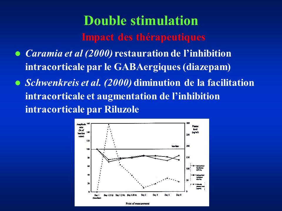 Double stimulation Impact des thérapeutiques Caramia et al (2000) restauration de linhibition intracorticale par le GABAergiques (diazepam) Schwenkreis et al.
