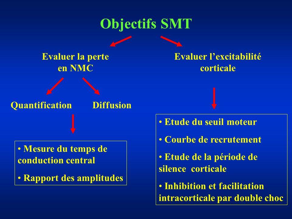 Objectifs SMT Evaluer la perte en NMC Evaluer lexcitabilité corticale QuantificationDiffusion Mesure du temps de conduction central Rapport des amplitudes Etude du seuil moteur Courbe de recrutement Etude de la période de silence corticale Inhibition et facilitation intracorticale par double choc
