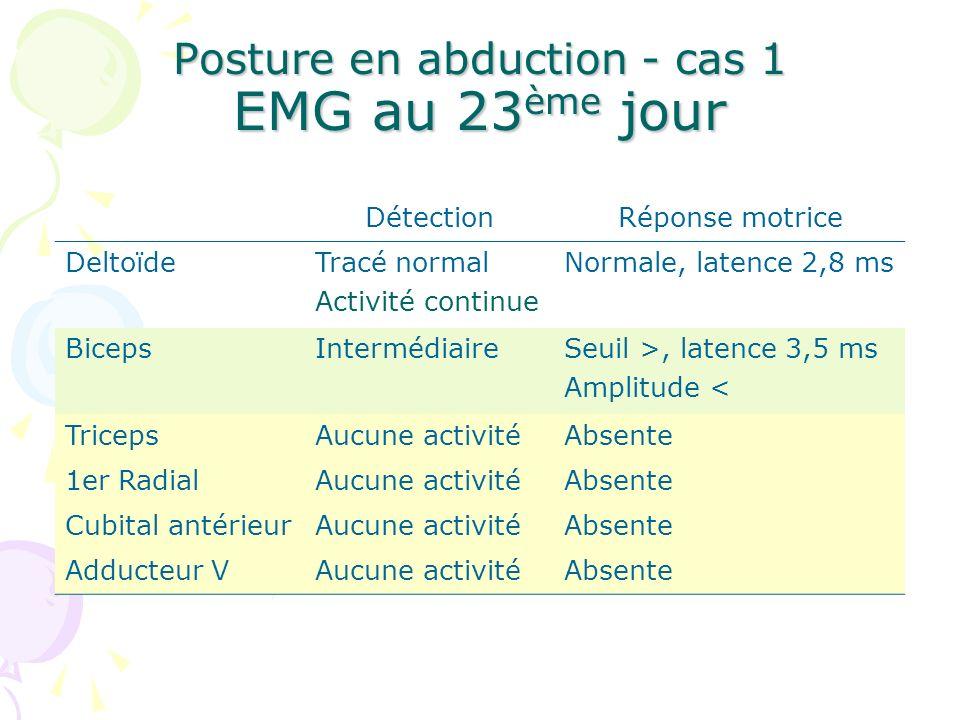 Posture en abduction - cas 1 EMG au 23 ème jour DétectionRéponse motrice DeltoïdeTracé normal Activité continue Normale, latence 2,8 ms BicepsInterméd