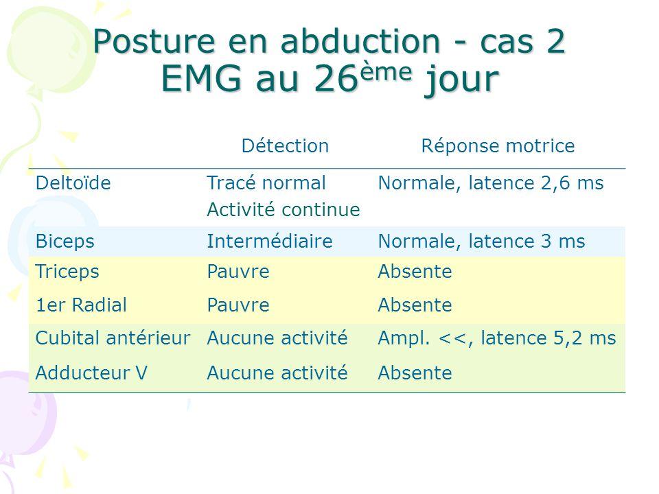 Posture en abduction - cas 2 EMG au 26 ème jour DétectionRéponse motrice DeltoïdeTracé normal Activité continue Normale, latence 2,6 ms BicepsInterméd