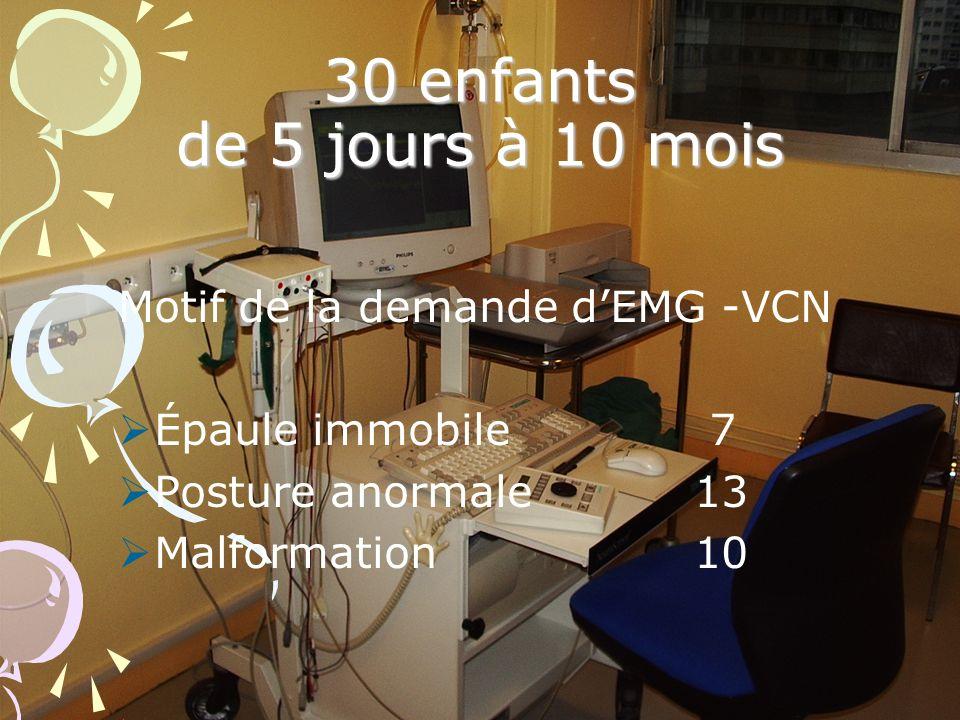 30 enfants de 5 jours à 10 mois Motif de la demande dEMG -VCN Épaule immobile 7 Posture anormale13 Malformation10