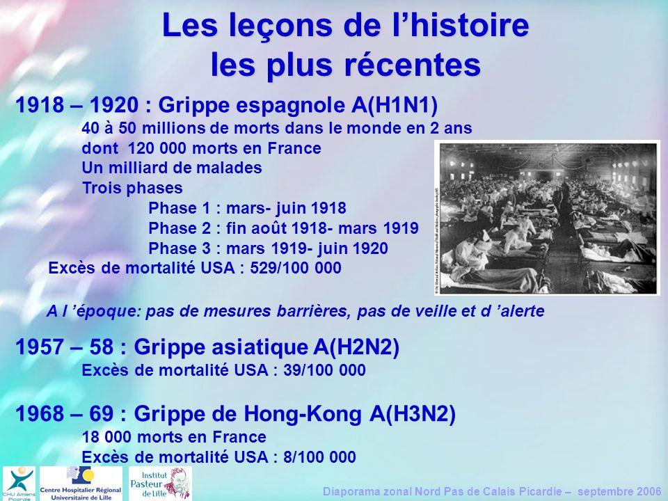 Diaporama zonal Nord Pas de Calais Picardie – septembre 2006 Les leçons de lhistoire les plus récentes 1918 – 1920 : Grippe espagnole A(H1N1) 40 à 50