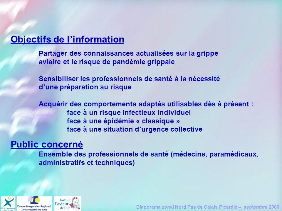 Diaporama zonal Nord Pas de Calais Picardie – septembre 2006 Objectifs de linformation Partager des connaissances actualisées sur la grippe aviaire et