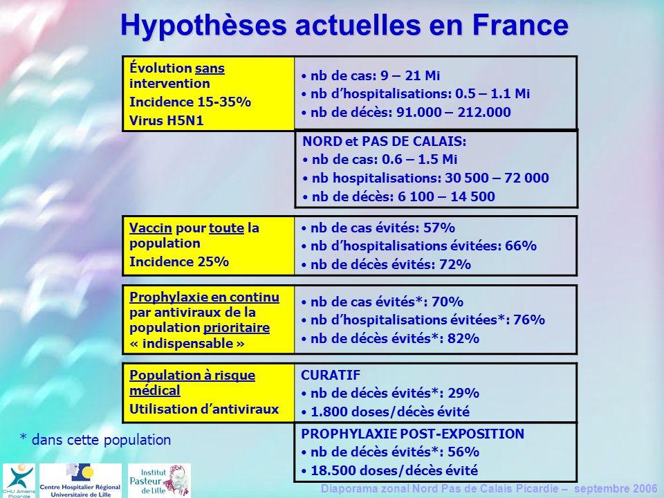 Diaporama zonal Nord Pas de Calais Picardie – septembre 2006 Évolution sans intervention Incidence 15-35% Virus H5N1 nb de cas: 9 – 21 Mi nb dhospital