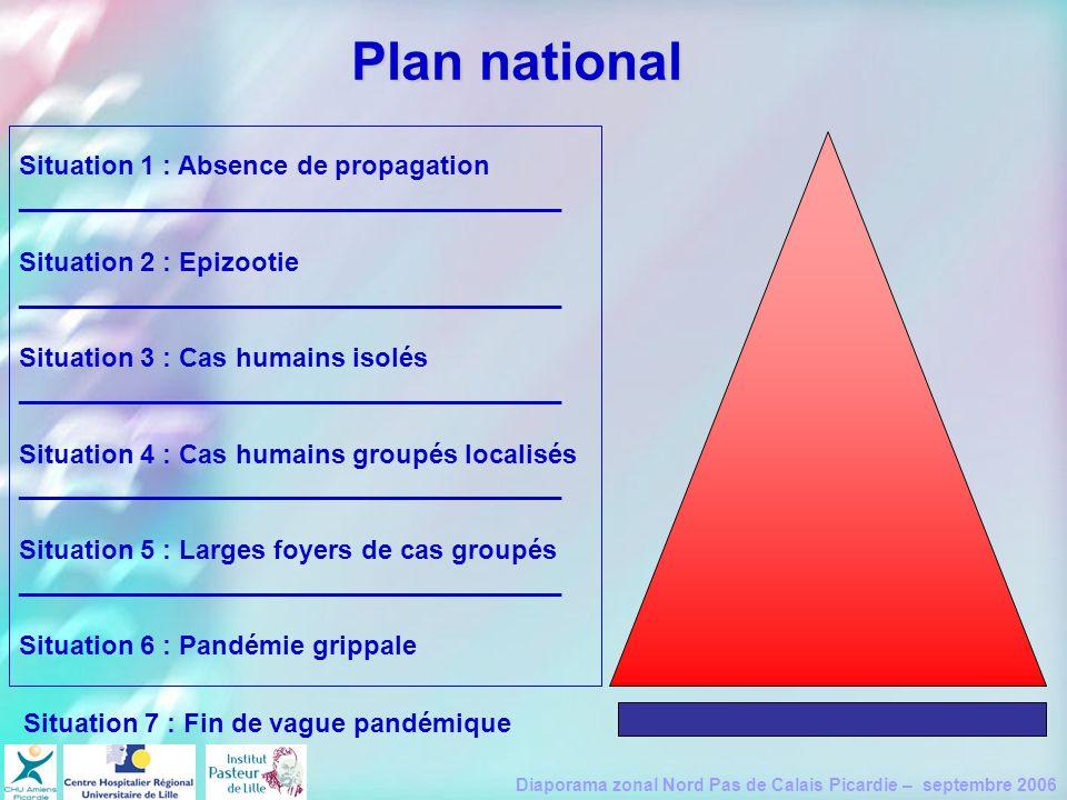 Diaporama zonal Nord Pas de Calais Picardie – septembre 2006 Plan national Situation 1 : Absence de propagation _____________________________________