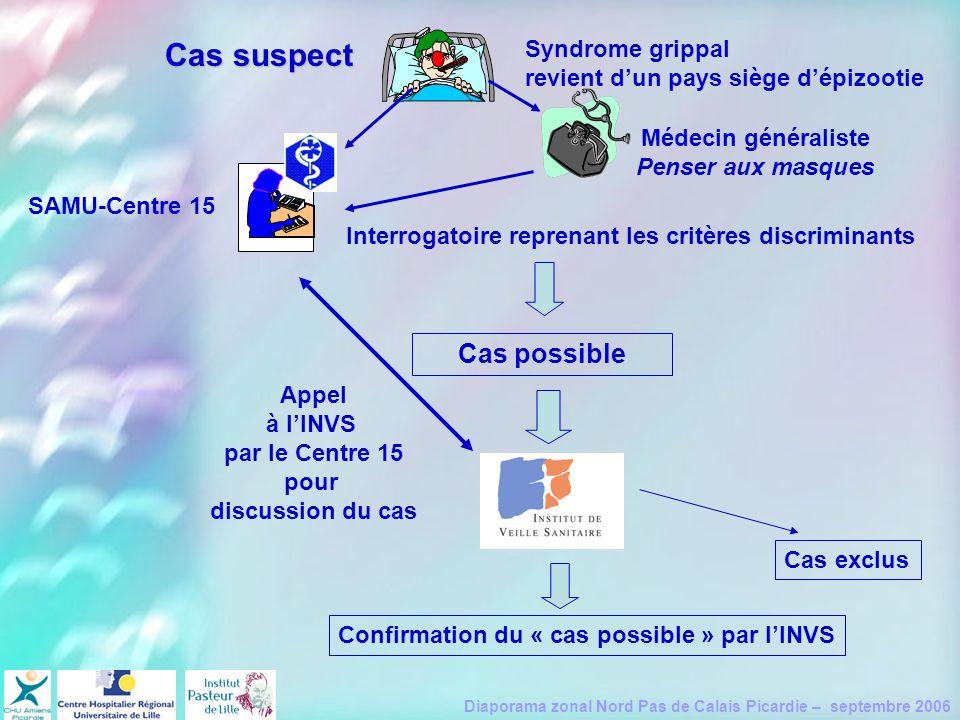 Diaporama zonal Nord Pas de Calais Picardie – septembre 2006 Syndrome grippal revient dun pays siège dépizootie Cas suspect Interrogatoire reprenant l