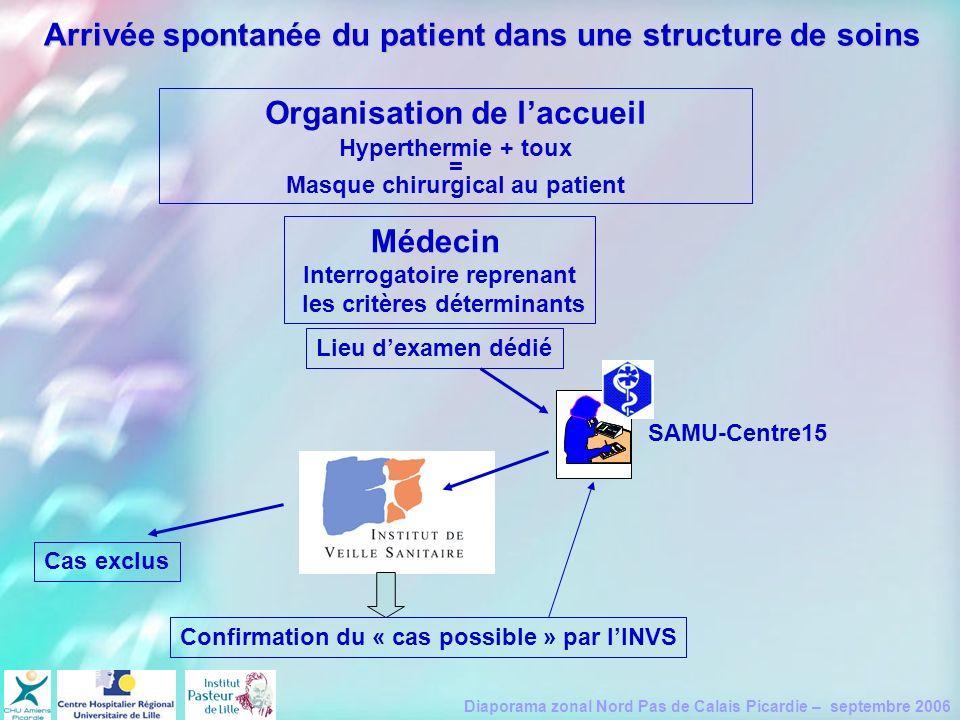 Diaporama zonal Nord Pas de Calais Picardie – septembre 2006 Arrivée spontanée du patient dans une structure de soins Organisation de laccueil Hyperth