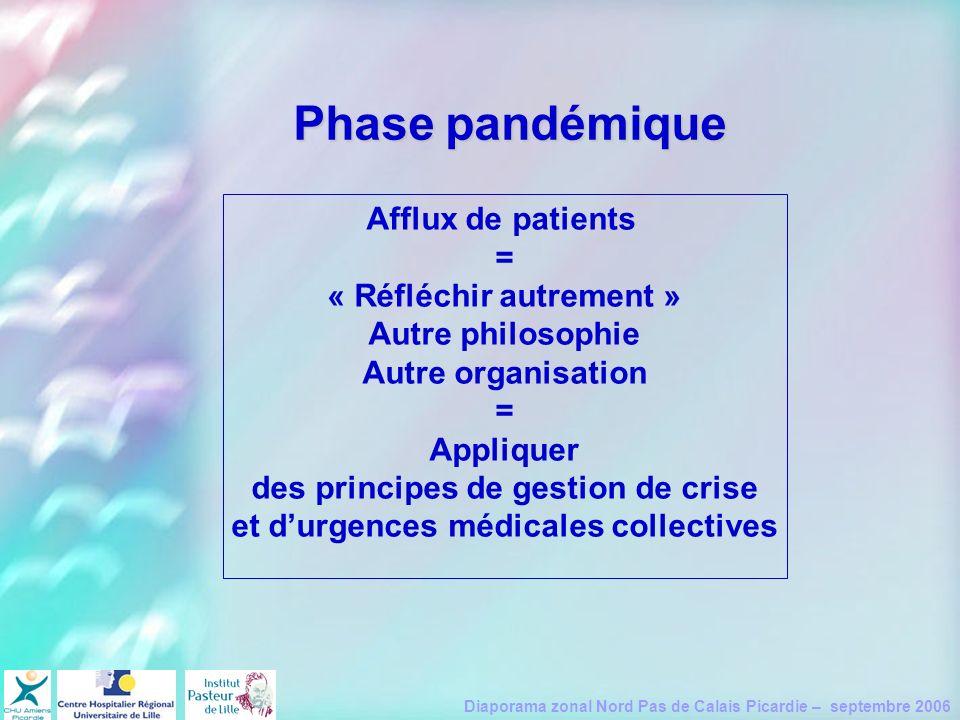 Diaporama zonal Nord Pas de Calais Picardie – septembre 2006 Phase pandémique Afflux de patients = « Réfléchir autrement » Autre philosophie Autre org