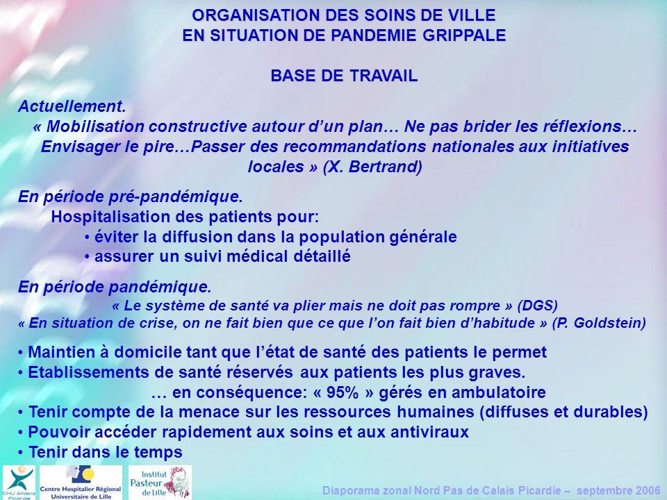 Diaporama zonal Nord Pas de Calais Picardie – septembre 2006 ORGANISATION DES SOINS DE VILLE EN SITUATION DE PANDEMIE GRIPPALE BASE DE TRAVAIL Actuell
