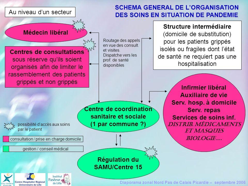 Diaporama zonal Nord Pas de Calais Picardie – septembre 2006 SCHEMA GENERAL DE LORGANISATION DES SOINS EN SITUATION DE PANDEMIE Structure intermédiair