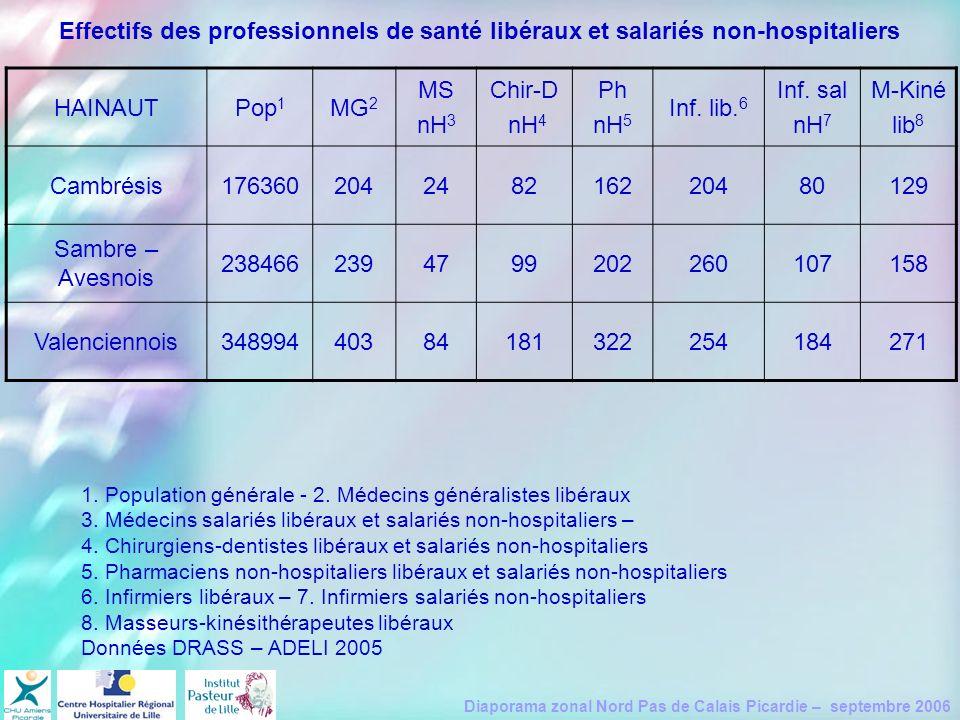 Diaporama zonal Nord Pas de Calais Picardie – septembre 2006 HAINAUTPop 1 MG 2 MS nH 3 Chir-D nH 4 Ph nH 5 Inf. lib. 6 Inf. sal nH 7 M-Kiné lib 8 Camb