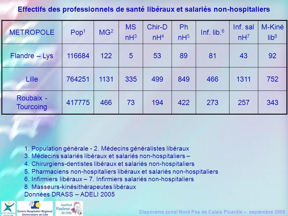 Diaporama zonal Nord Pas de Calais Picardie – septembre 2006 METROPOLEPop 1 MG 2 MS nH 3 Chir-D nH 4 Ph nH 5 Inf. lib. 6 Inf. sal nH 7 M-Kiné lib 8 Fl