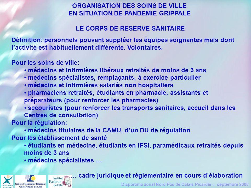Diaporama zonal Nord Pas de Calais Picardie – septembre 2006 ORGANISATION DES SOINS DE VILLE EN SITUATION DE PANDEMIE GRIPPALE LE CORPS DE RESERVE SAN