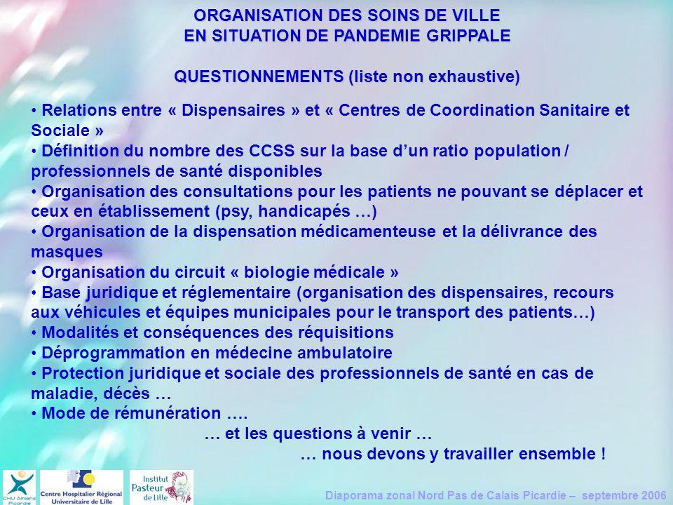 Diaporama zonal Nord Pas de Calais Picardie – septembre 2006 ORGANISATION DES SOINS DE VILLE EN SITUATION DE PANDEMIE GRIPPALE QUESTIONNEMENTS (liste