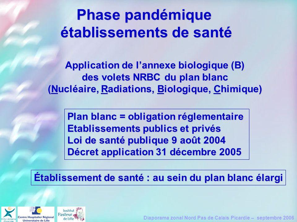 Diaporama zonal Nord Pas de Calais Picardie – septembre 2006 Phase pandémique établissements de santé Application de lannexe biologique (B) des volets